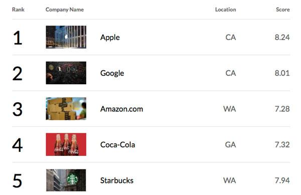 Top 5 compañías más admiradas del mundo 2012