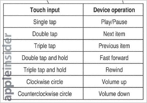 Posibles gestos con la pantalla apagada