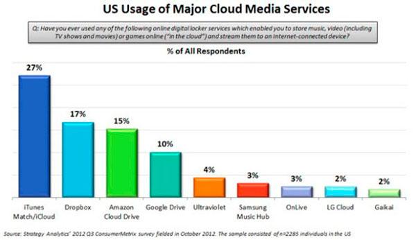 Resultados encuesta usuarios nube EEUU