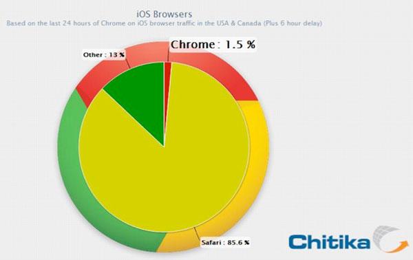 Cuota de mercado de Chrome iOS